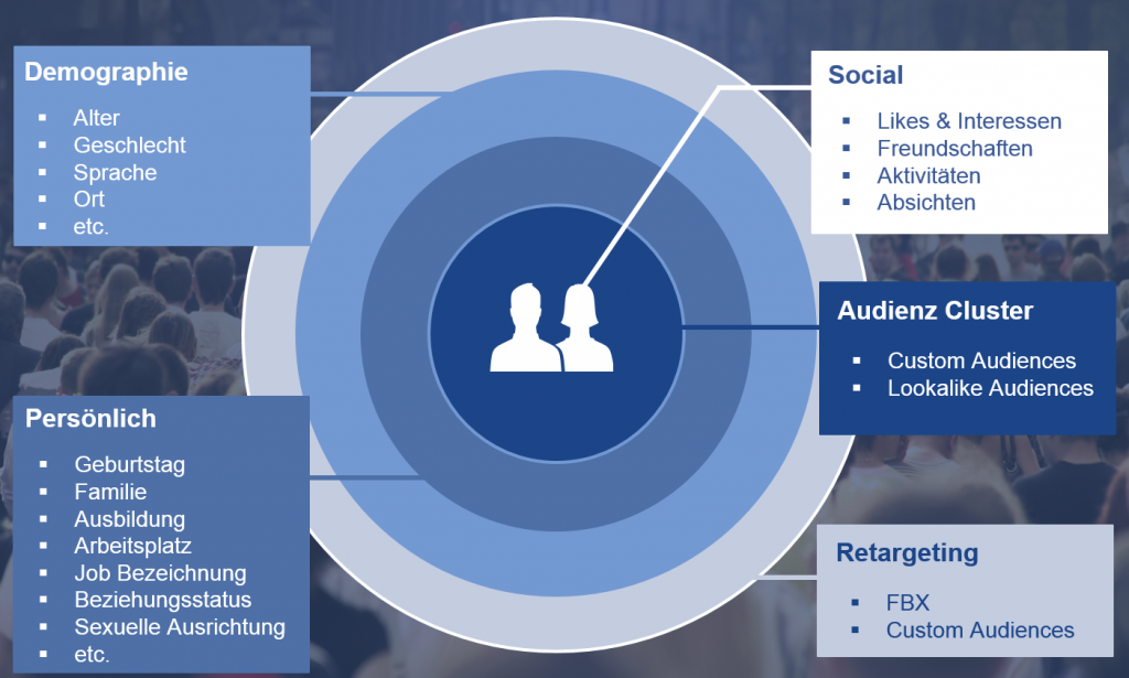 Facebook-Targeting mit Thomas Hutter