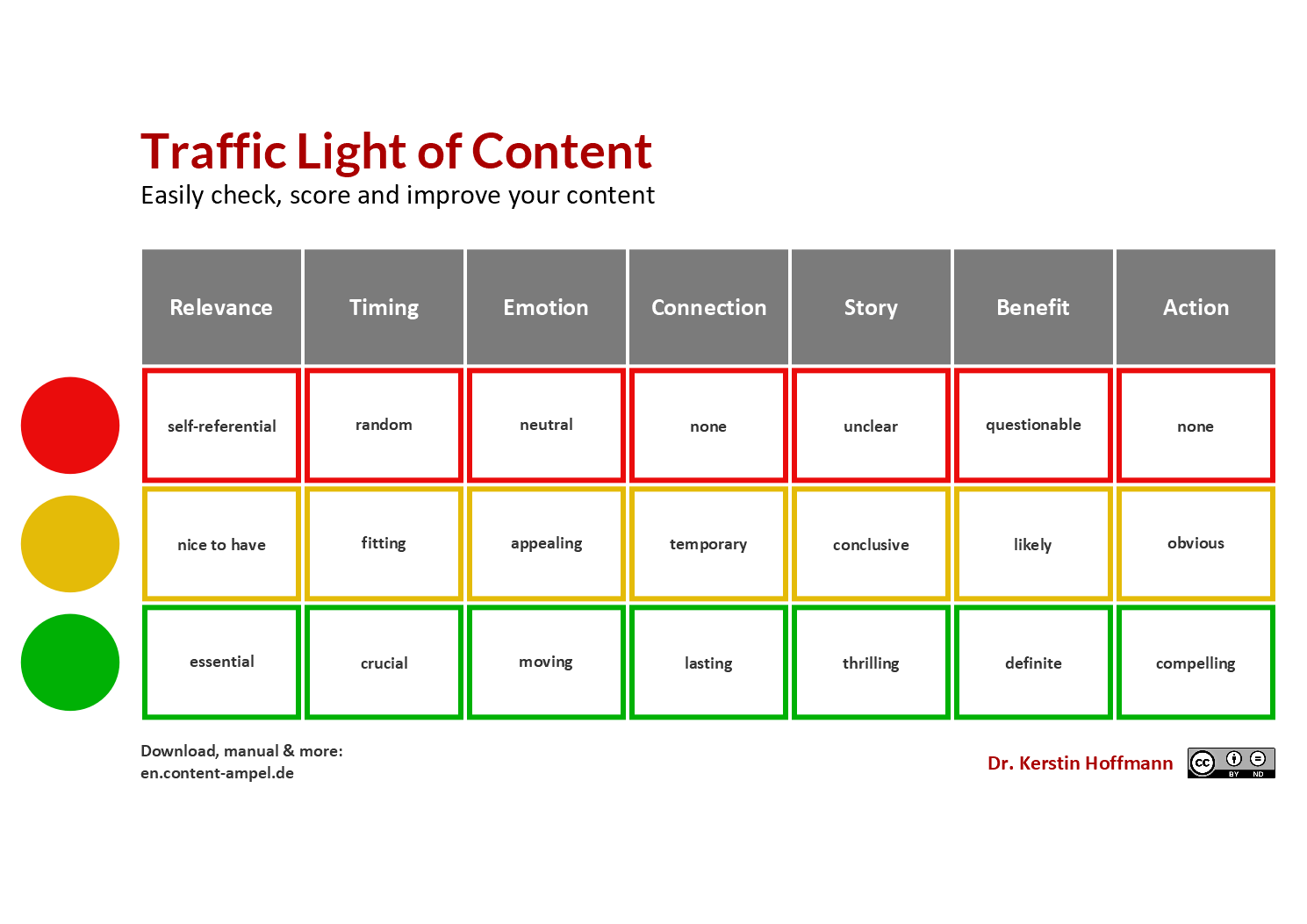 Traffic Light of Content